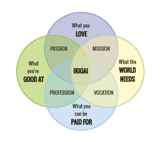 ikigai-japanese-philosophy
